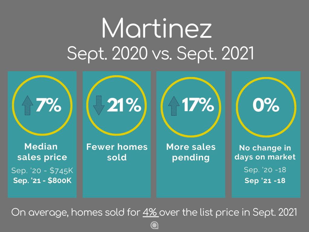 Martinez Home Sales September 2021