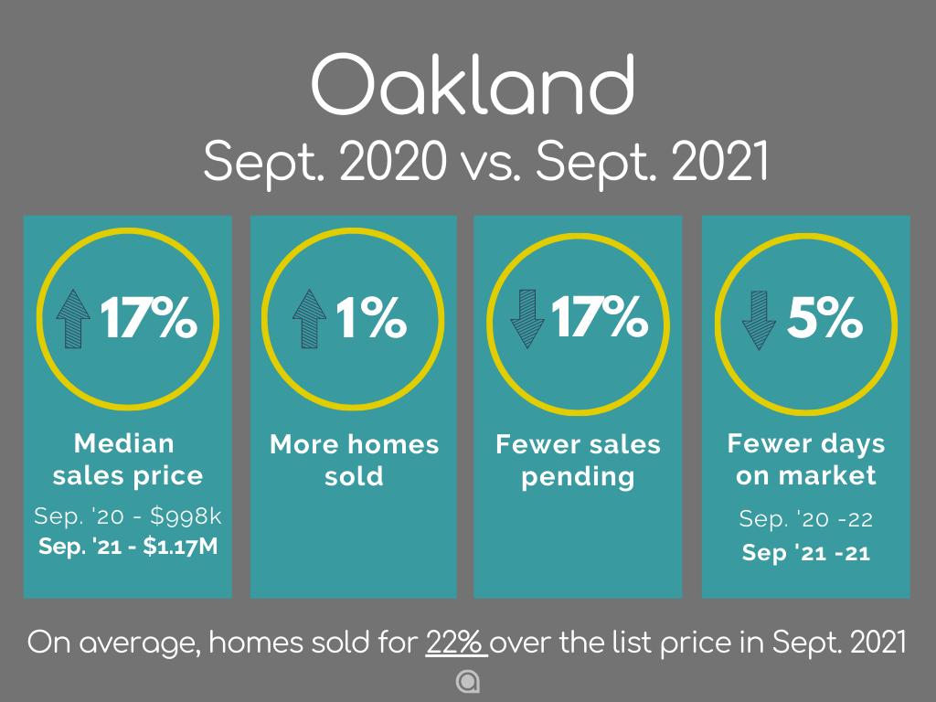 Oakland Home Sales September 2021