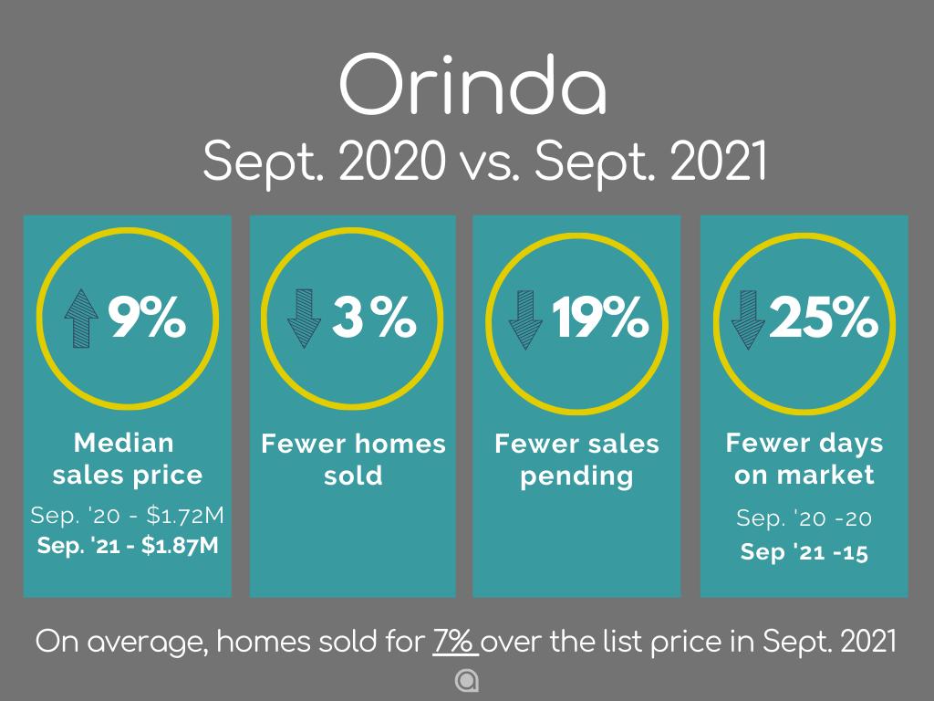 Orinda Home Sales September 2021