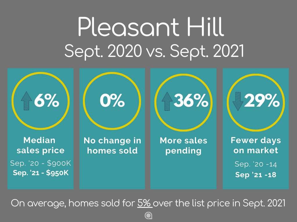 Pleasant Hill Home Sales September 2021
