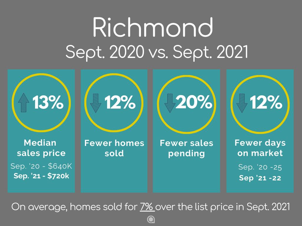 Richmond CA Home Sales September 2021