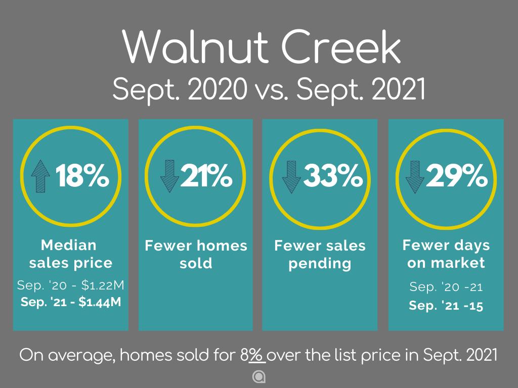 Walnut Creek Home Sales September 2021