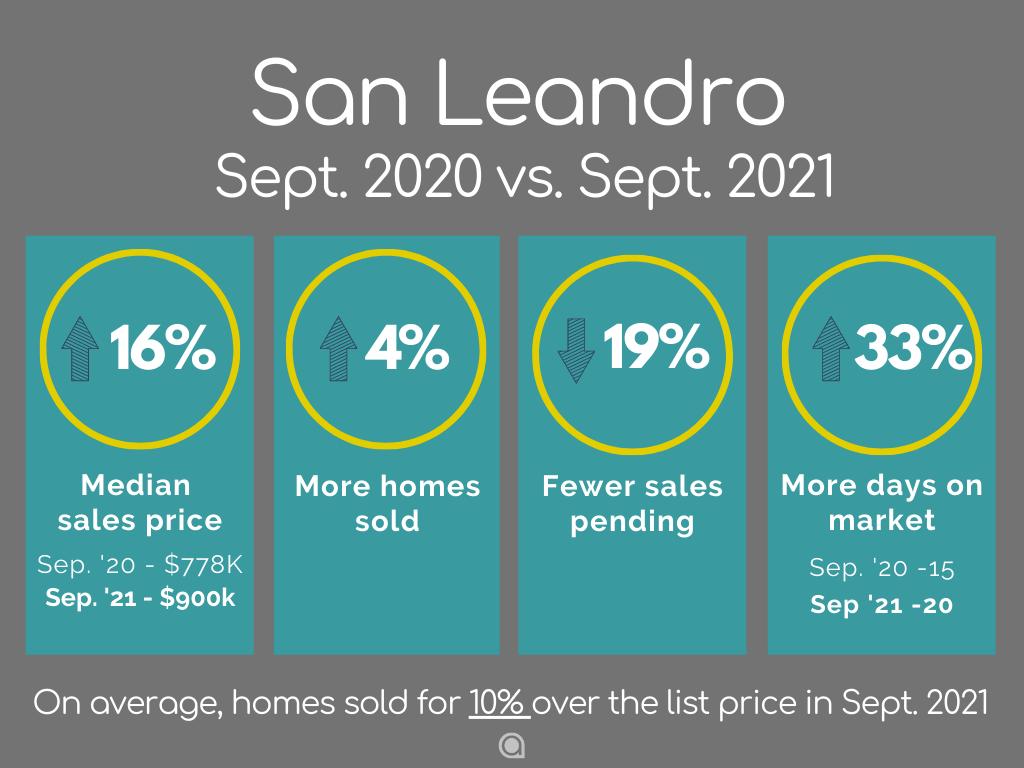 San Leandro home sales September 2021